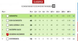 Promozione Marianopoli! Cusn, Santa Caterina e MasterPro ai playoff