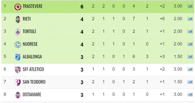 Roma. Serie D/G, il punto sulla seconda giornata di campionato