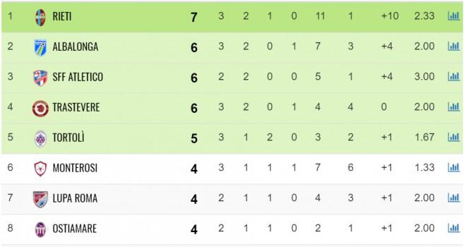 Serie D/G: Risultati, classifica e marcatori della terza giornata