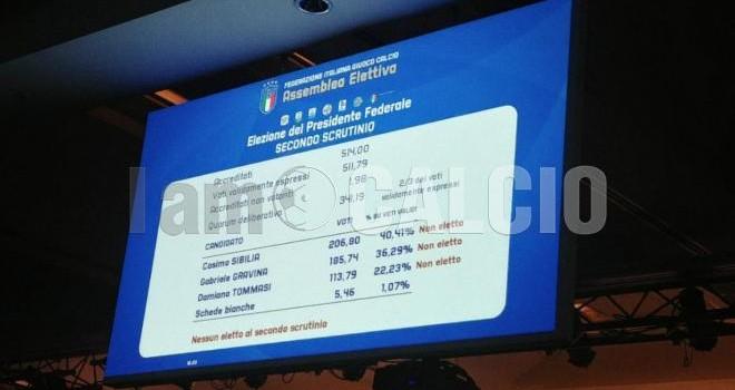 Assemblea Elettiva FIGC, fumata nera anche alla seconda votazione