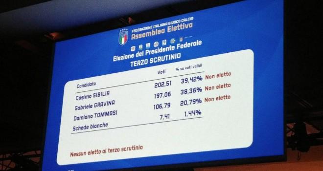 Assemblea Elettiva FIGC, terza votazione: nulla di fatto.Ora sfida a 2