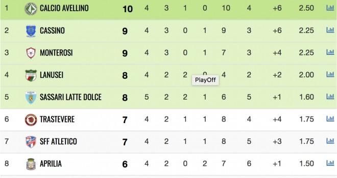 Serie D, girone G: i risultati in tempo reale