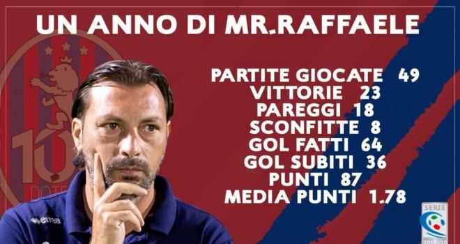 Straordinaria media per Raffaele